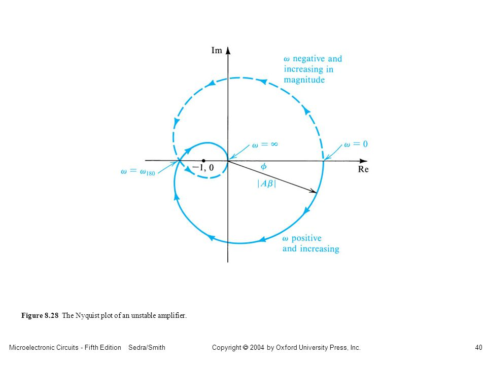 sedr42021_0828.jpg Figure 8.28 The Nyquist plot of an unstable amplifier.