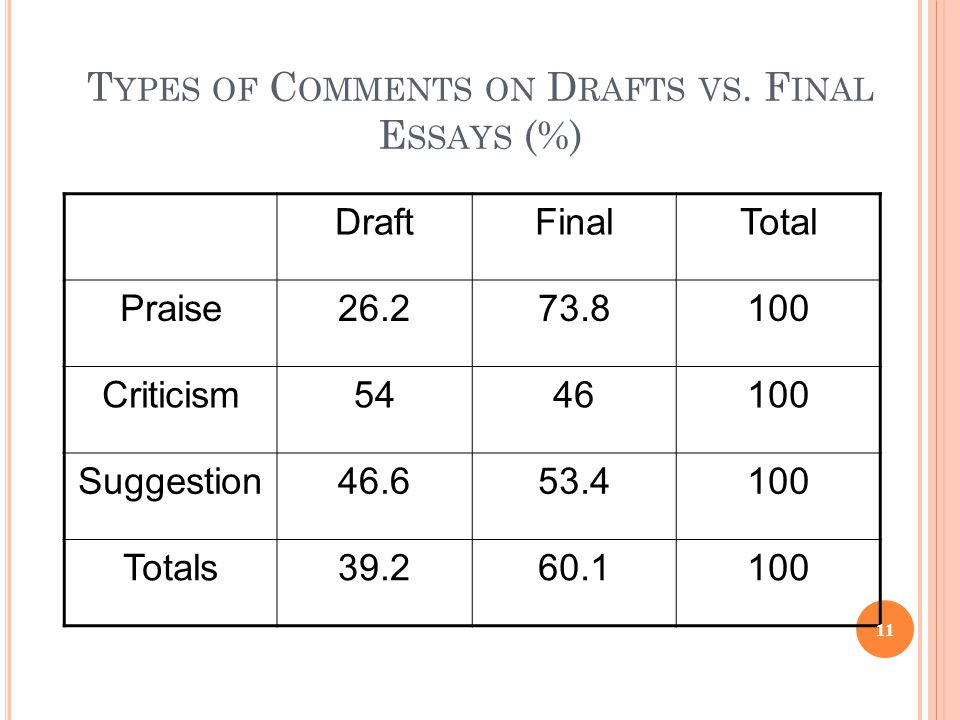 Types of Comments on Drafts vs. Final Essays (%)