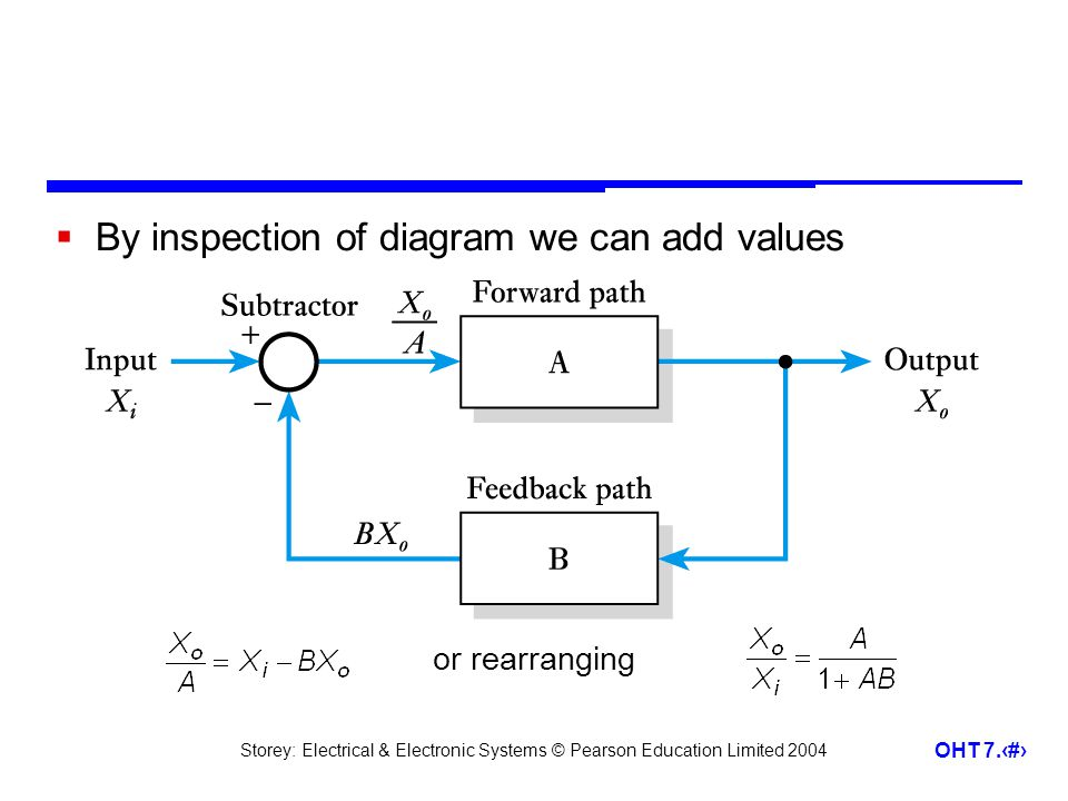 By inspection of diagram we can add values
