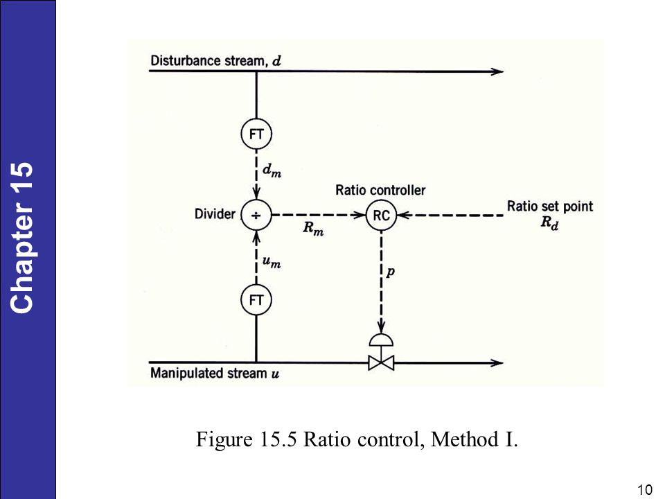Figure 15.5 Ratio control, Method I.