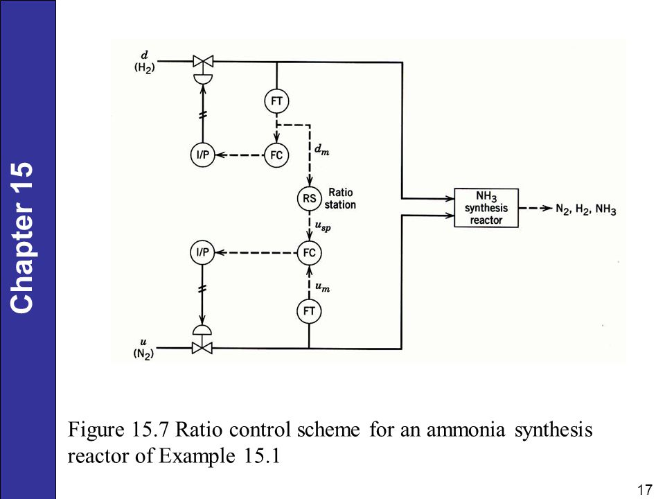 Figure 15.7 Ratio control scheme for an ammonia synthesis reactor of Example 15.1