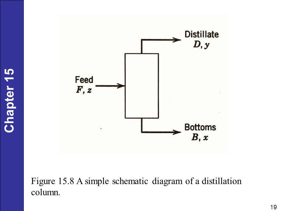 Figure 15.8 A simple schematic diagram of a distillation column.