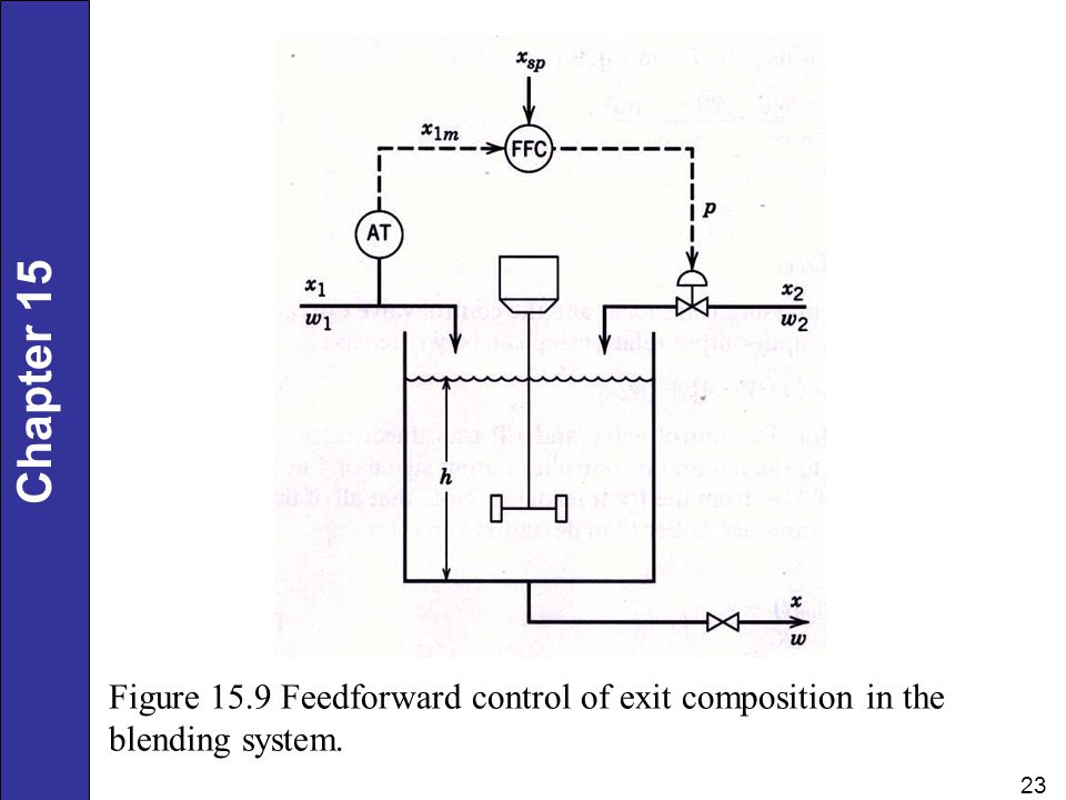 Figure 15.9 Feedforward control of exit composition in the blending system.