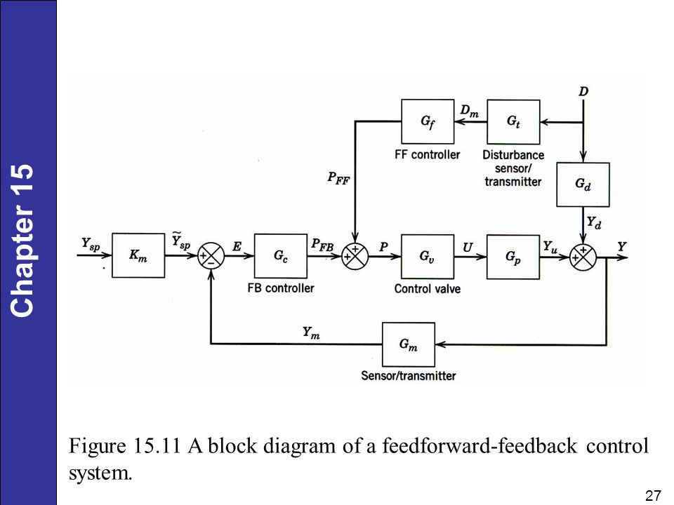 Figure 15.11 A block diagram of a feedforward-feedback control system.