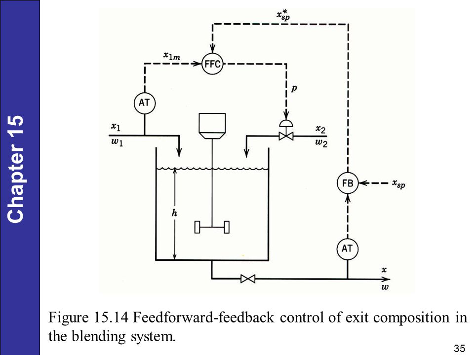 Figure 15.14 Feedforward-feedback control of exit composition in the blending system.