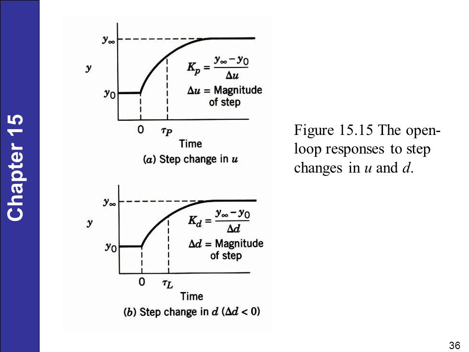 Figure 15.15 The open-loop responses to step changes in u and d.