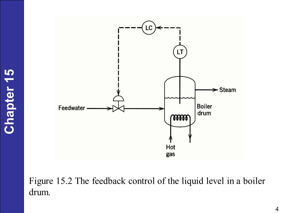 Figure 15.2 The feedback control of the liquid level in a boiler drum.