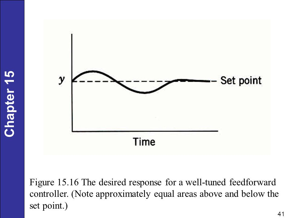 Figure 15.16 The desired response for a well-tuned feedforward controller.