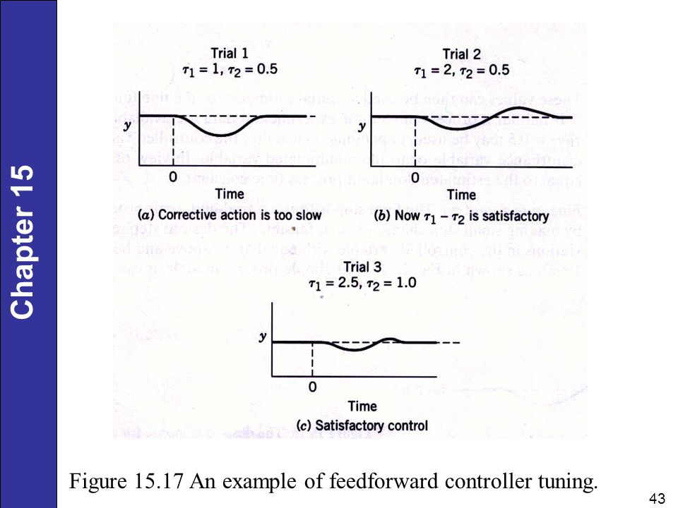 Figure 15.17 An example of feedforward controller tuning.