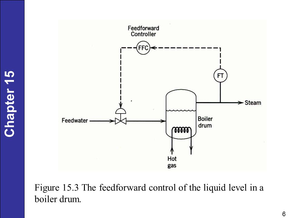 Figure 15.3 The feedforward control of the liquid level in a boiler drum.