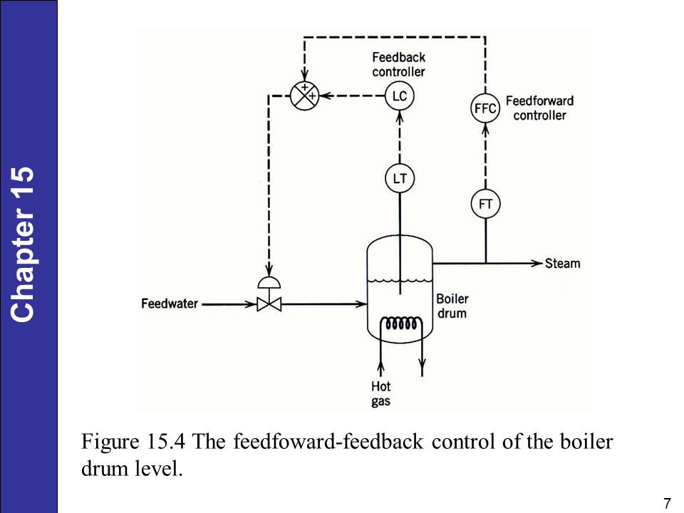 Figure 15.4 The feedfoward-feedback control of the boiler drum level.