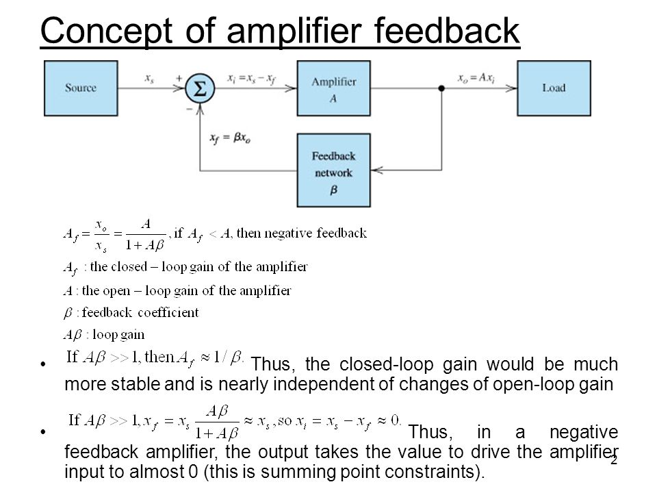 Concept of amplifier feedback