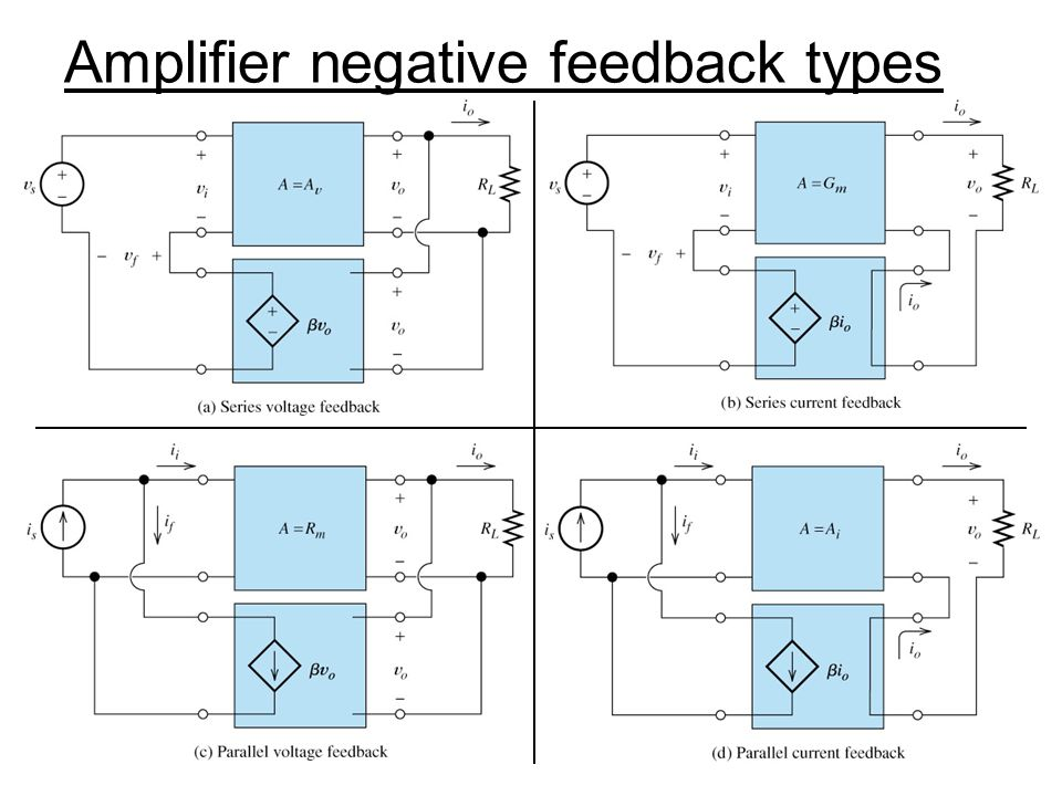 Amplifier negative feedback types