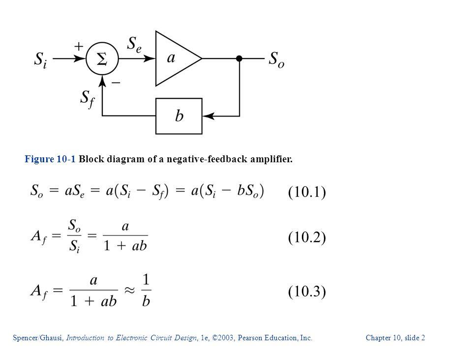 Figure 10-1 Block diagram of a negative-feedback amplifier.