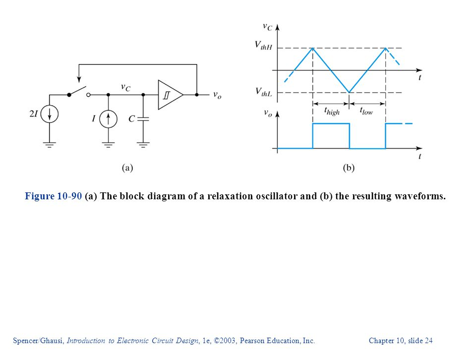 Figure 10-90 (a) The block diagram of a relaxation oscillator and (b) the resulting waveforms.