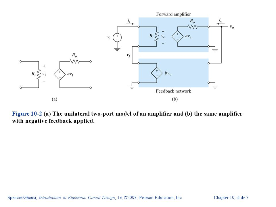 Figure 10-2 (a) The unilateral two-port model of an amplifier and (b) the same amplifier with negative feedback applied.