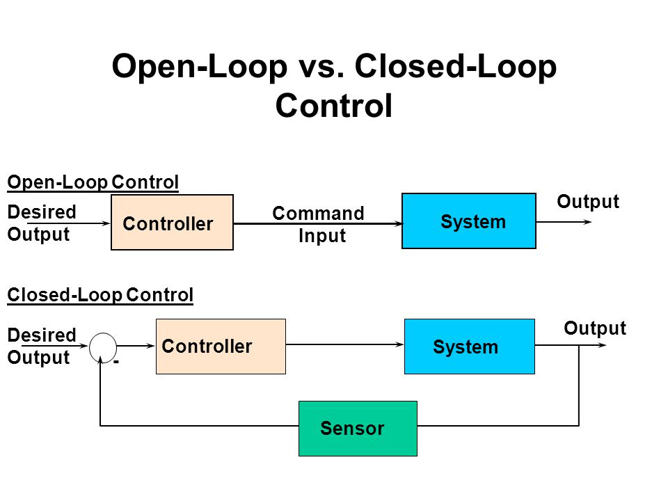 Open-Loop vs. Closed-Loop Control