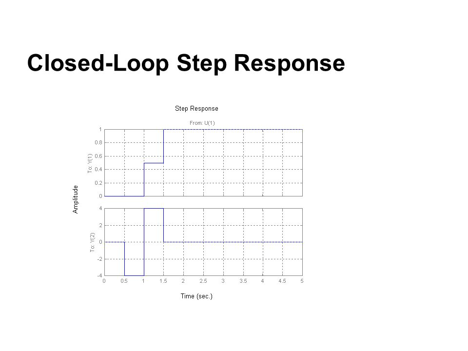 Closed-Loop Step Response
