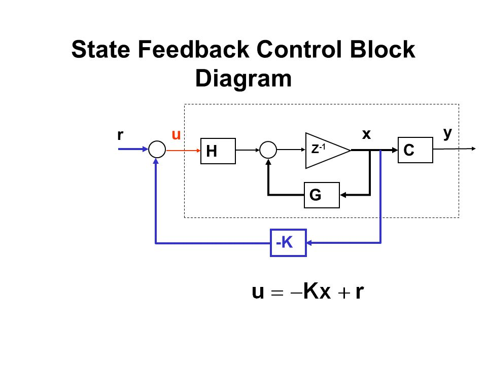State Feedback Control Block Diagram