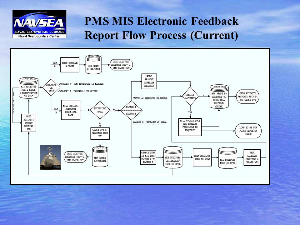 PMS MIS Electronic Feedback Report Flow Process (Current)
