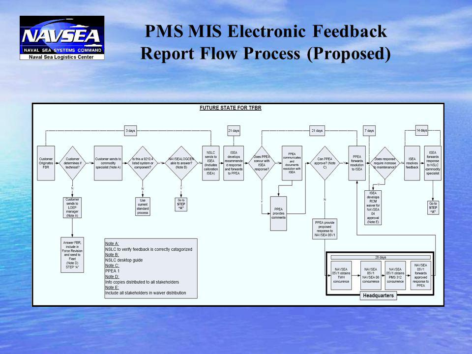 PMS MIS Electronic Feedback Report Flow Process (Proposed)