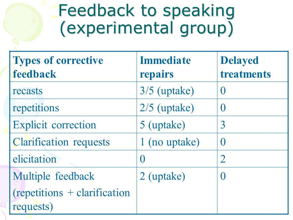 Feedback to speaking (experimental group)