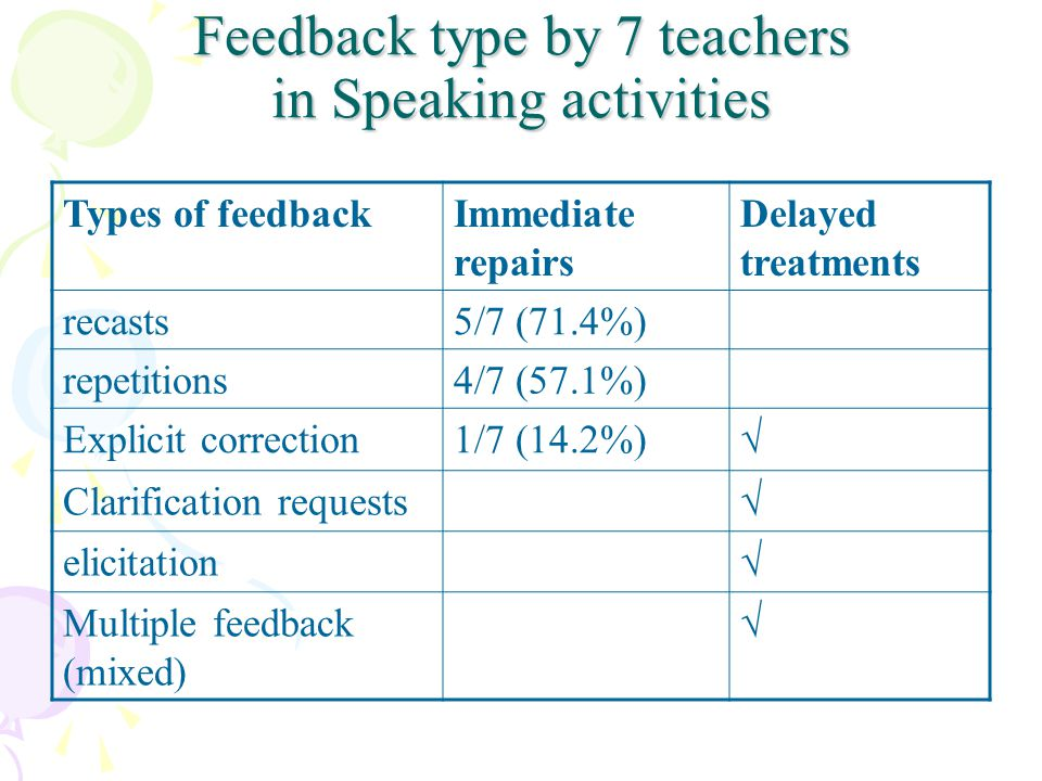 Feedback type by 7 teachers in Speaking activities