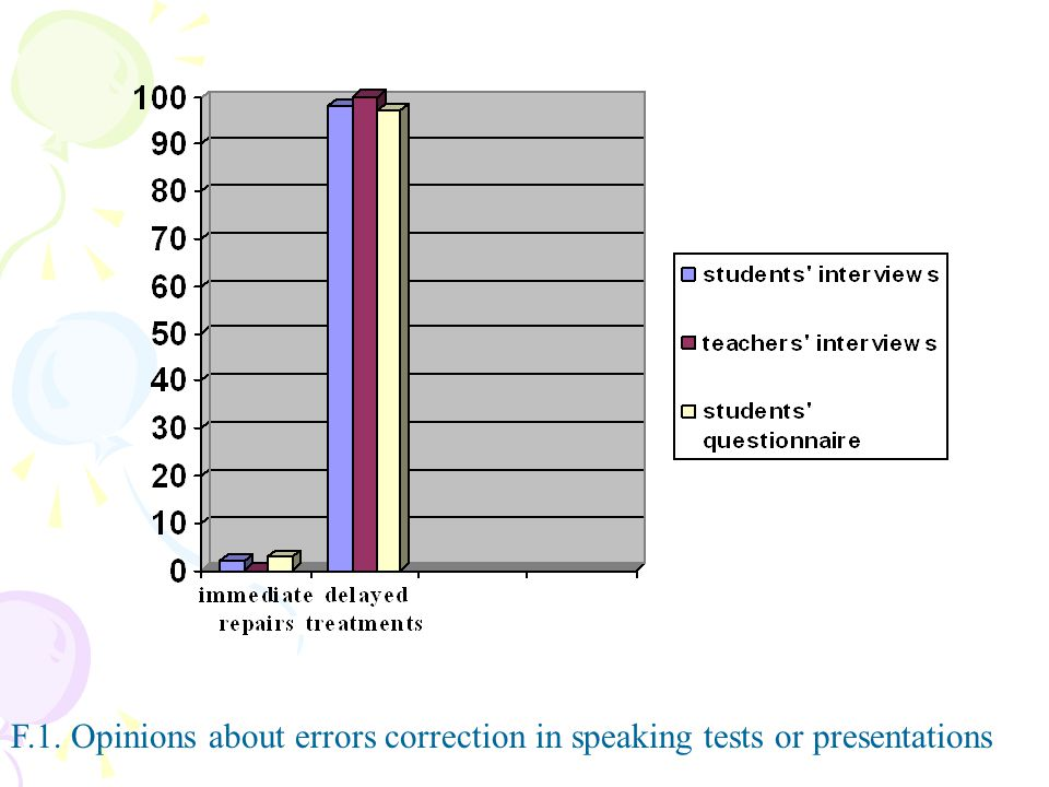 F.1. Opinions about errors correction in speaking tests or presentations