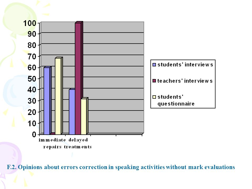 F.2. Opinions about errors correction in speaking activities without mark evaluations