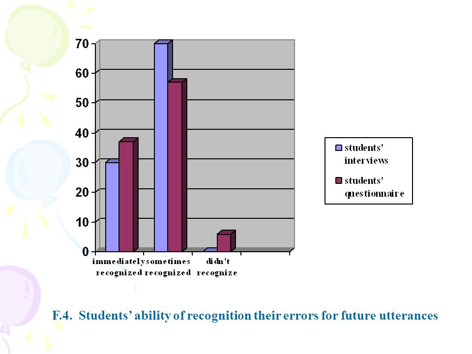 F.4. Students' ability of recognition their errors for future utterances