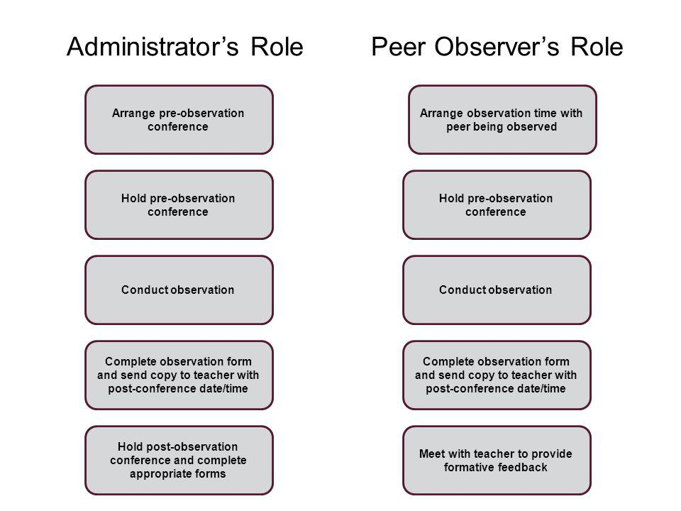 Administrator's Role Peer Observer's Role
