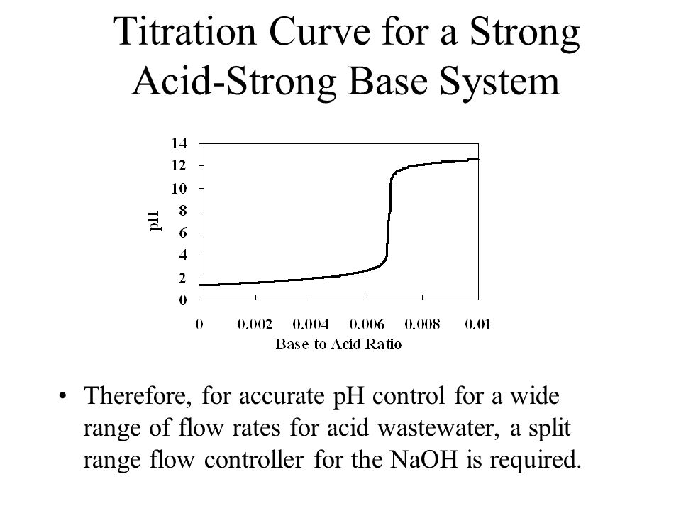 Titration Curve for a Strong Acid-Strong Base System