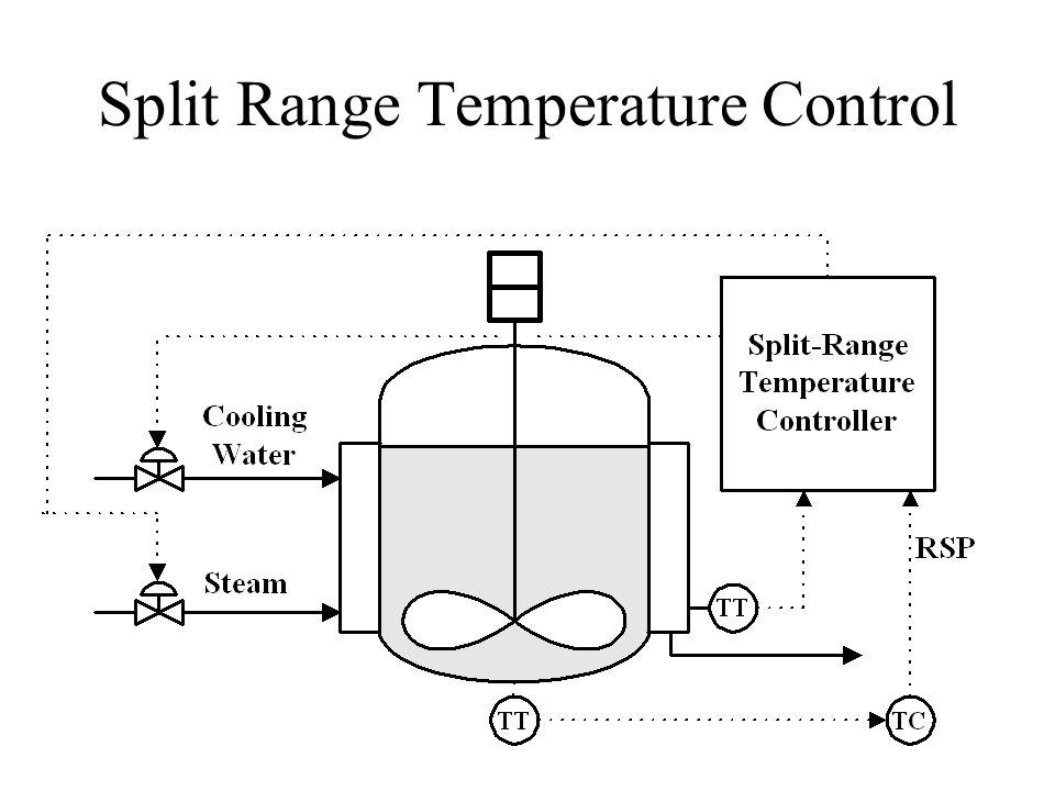 Split Range Temperature Control