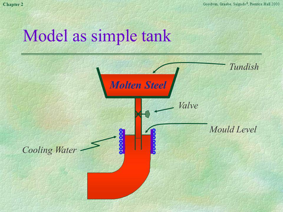 Model as simple tank Molten Steel Tundish Valve Mould Level