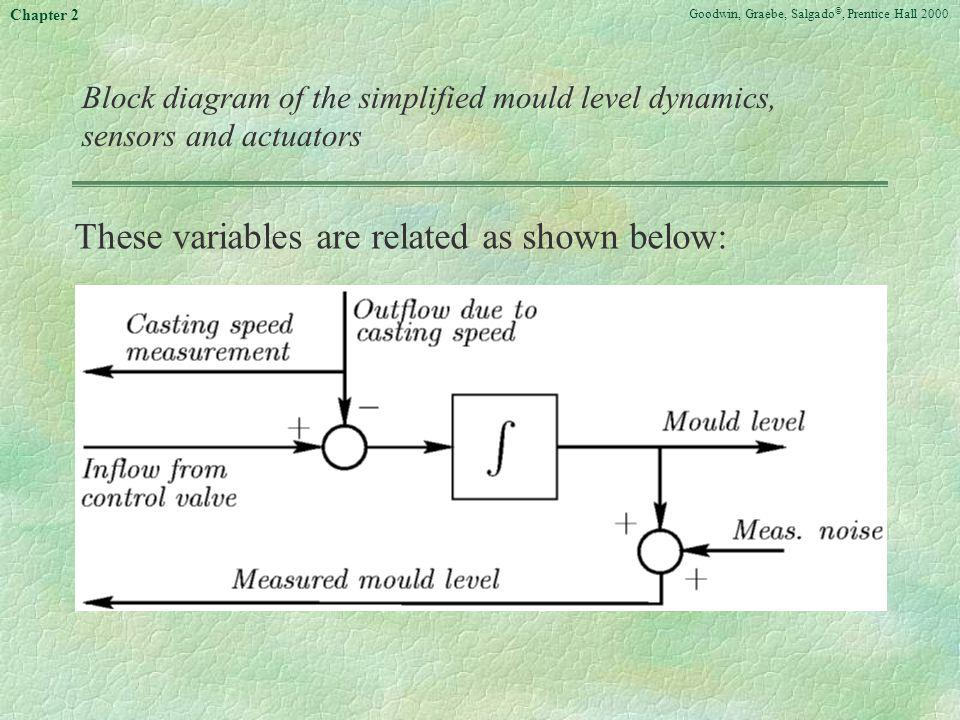 These variables are related as shown below: