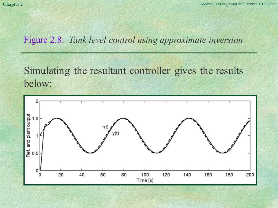 Simulating the resultant controller gives the results below: