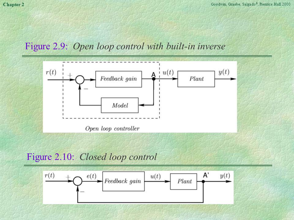 Figure 2.9: Open loop control with built-in inverse