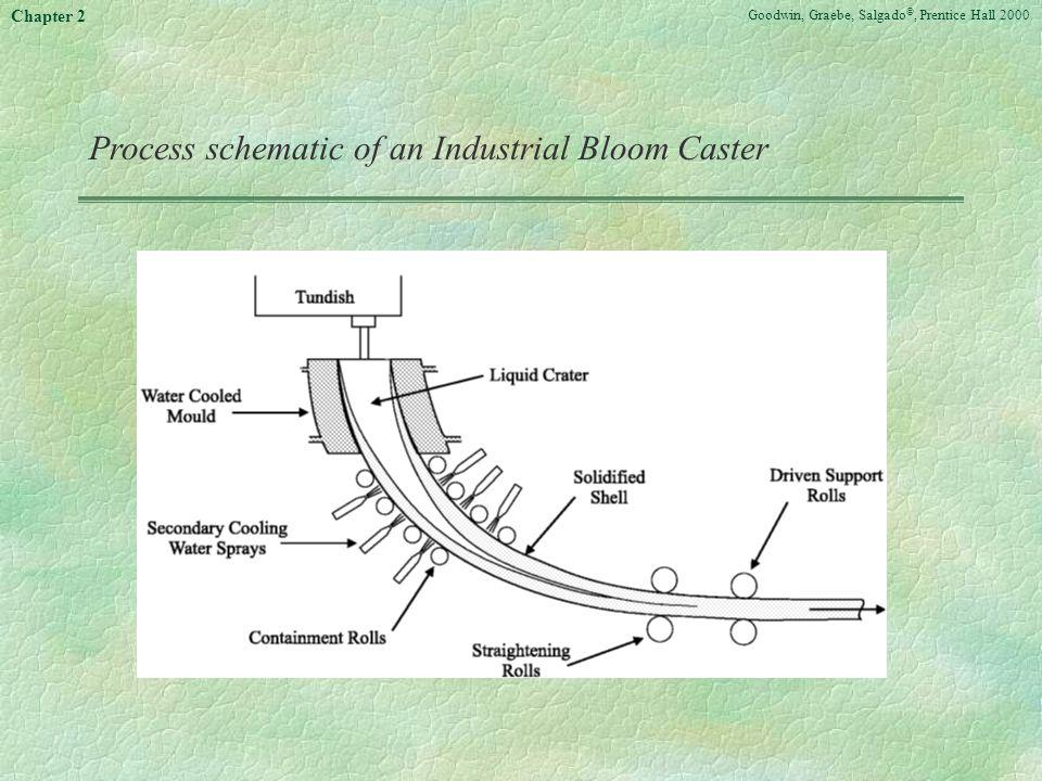 Process schematic of an Industrial Bloom Caster