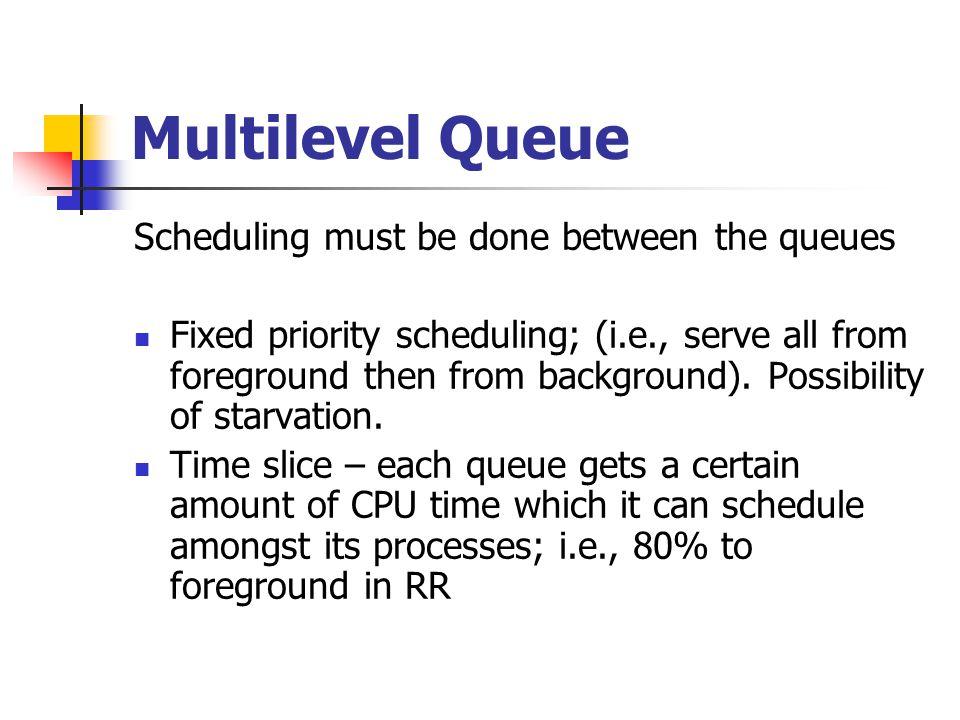 Multilevel Queue Scheduling must be done between the queues