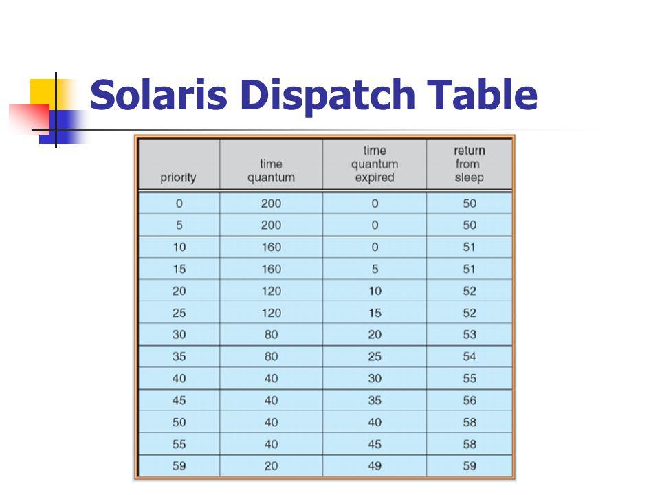 Solaris Dispatch Table