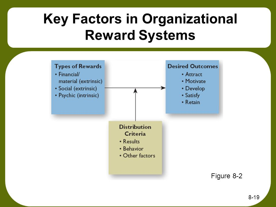 Key Factors in Organizational Reward Systems