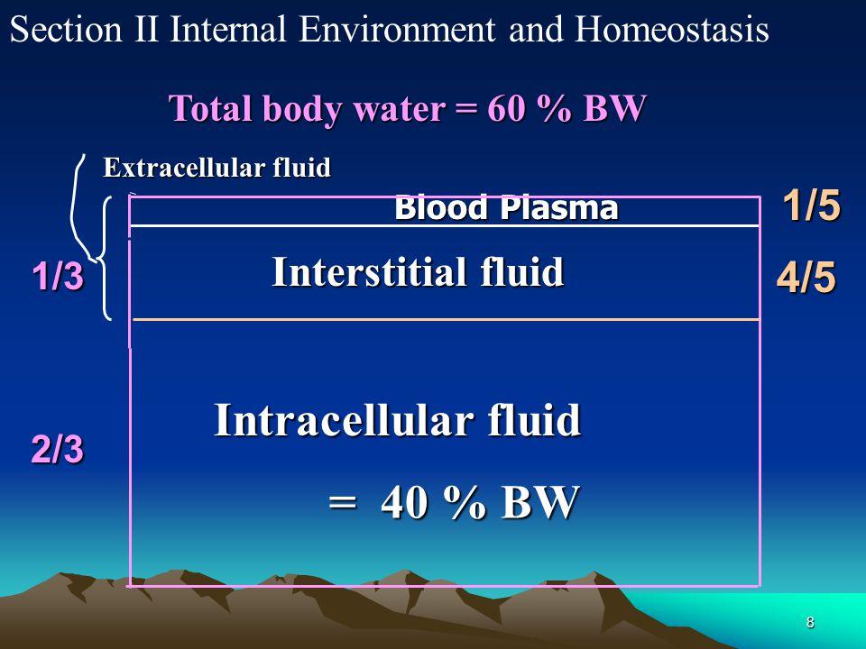 Intracellular fluid = 40 % BW 1/5 Interstitial fluid 4/5