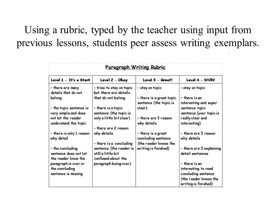 Using a rubric, typed by the teacher using input from previous lessons, students peer assess writing exemplars.