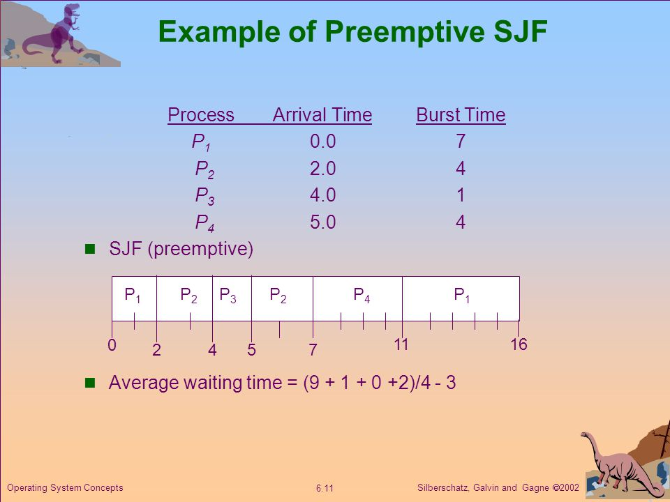 Example of Preemptive SJF