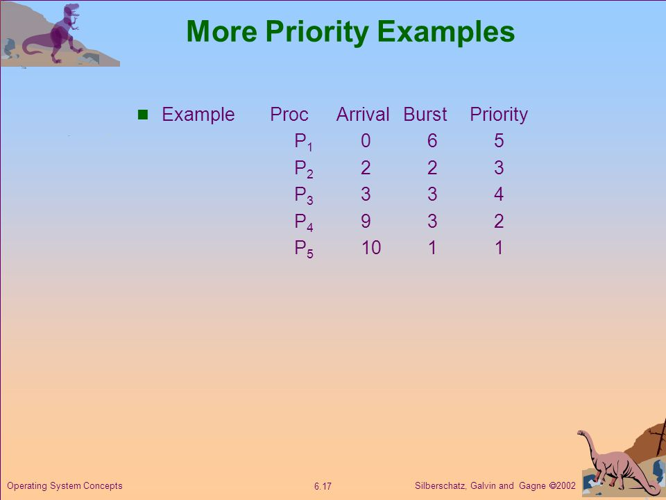 More Priority Examples