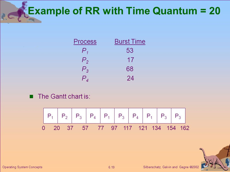 Example of RR with Time Quantum = 20