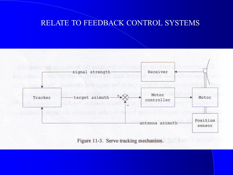 RELATE TO FEEDBACK CONTROL SYSTEMS