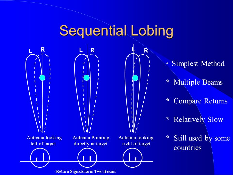 Sequential Lobing * Multiple Beams * Compare Returns * Relatively Slow