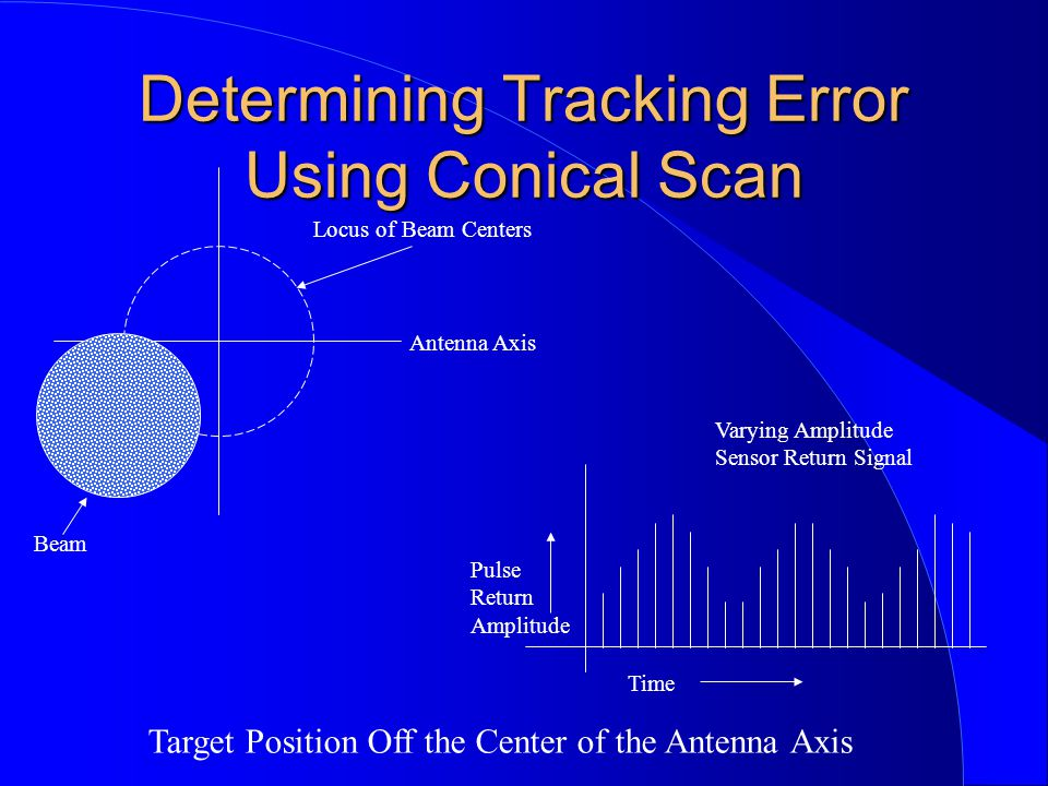 Determining Tracking Error Using Conical Scan
