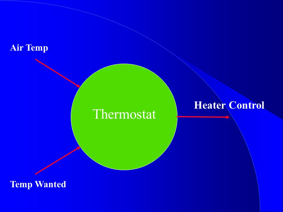 Thermostat Heater Control Air Temp Temp Wanted Thermostat Air Temp